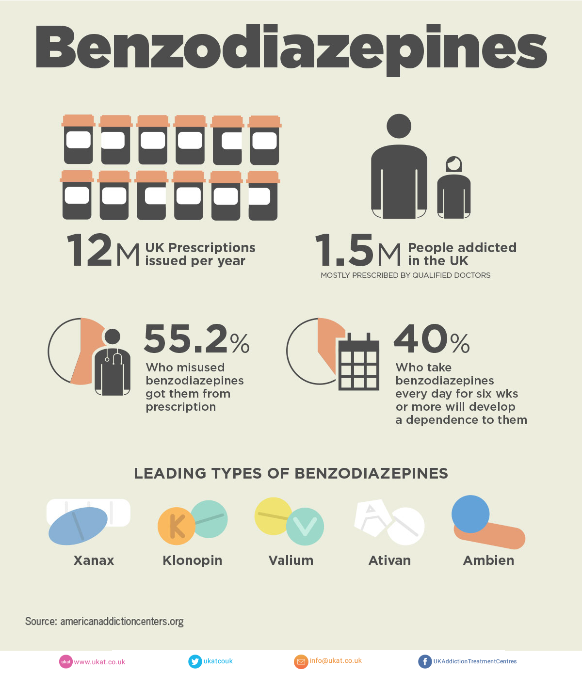 effect of benzodiazepine addiction on genomes The effects of benzodiazepines change based on the dosage, the formulation of the particular benzodiazepine, and the length of time that a person uses the drugs addiction is more likely to develop with higher doses, faster-acting formulations and longer treatment durations.