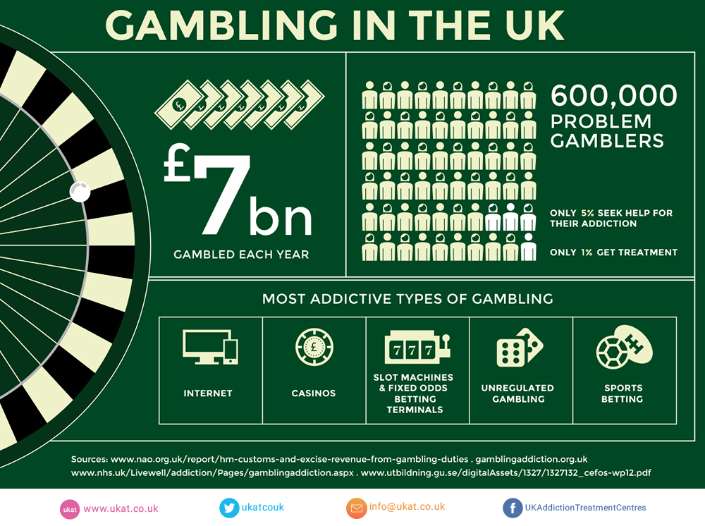 Gambling addiction in the UK infographic