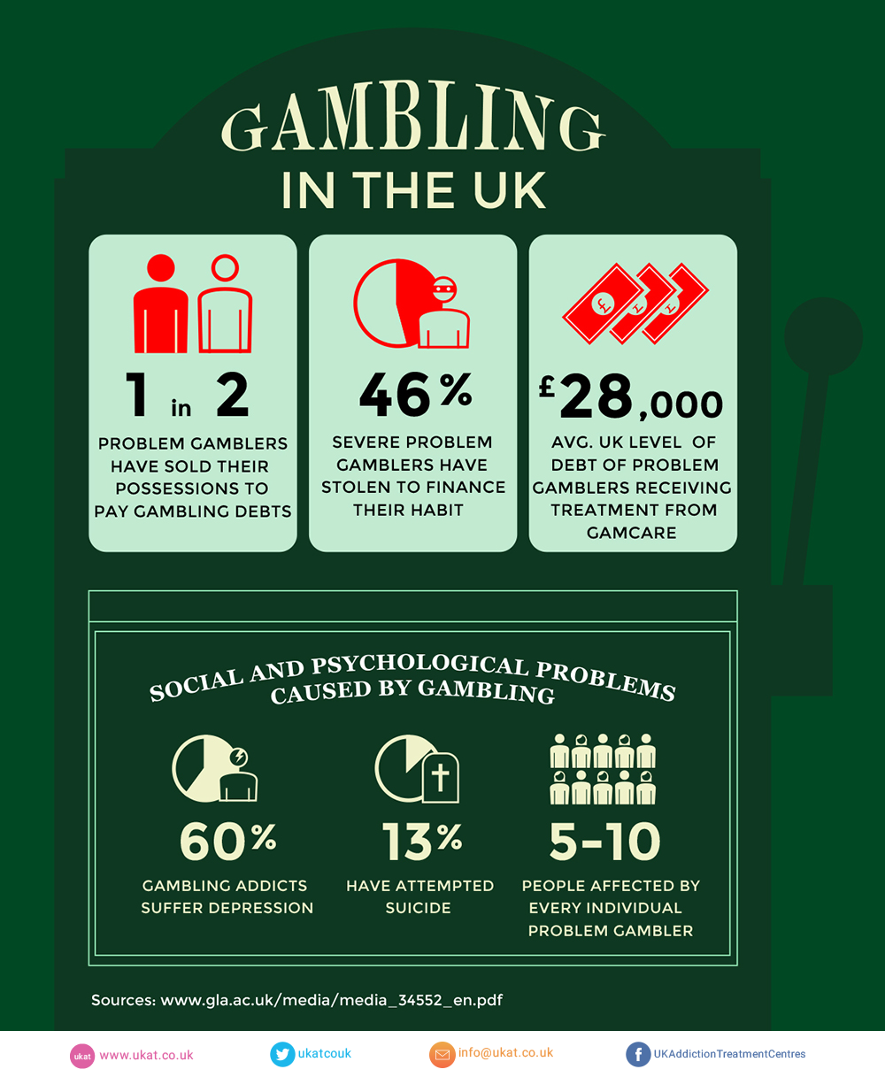 Gambling problem treatment casino algarve hotel
