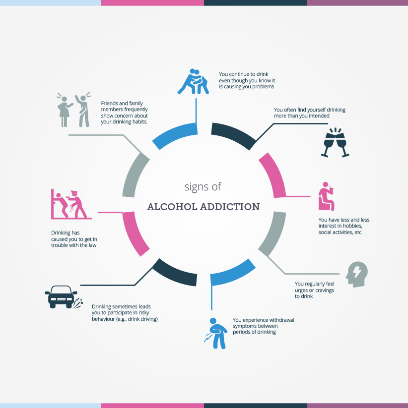 Alcoholic an partner of signs 11 Signs