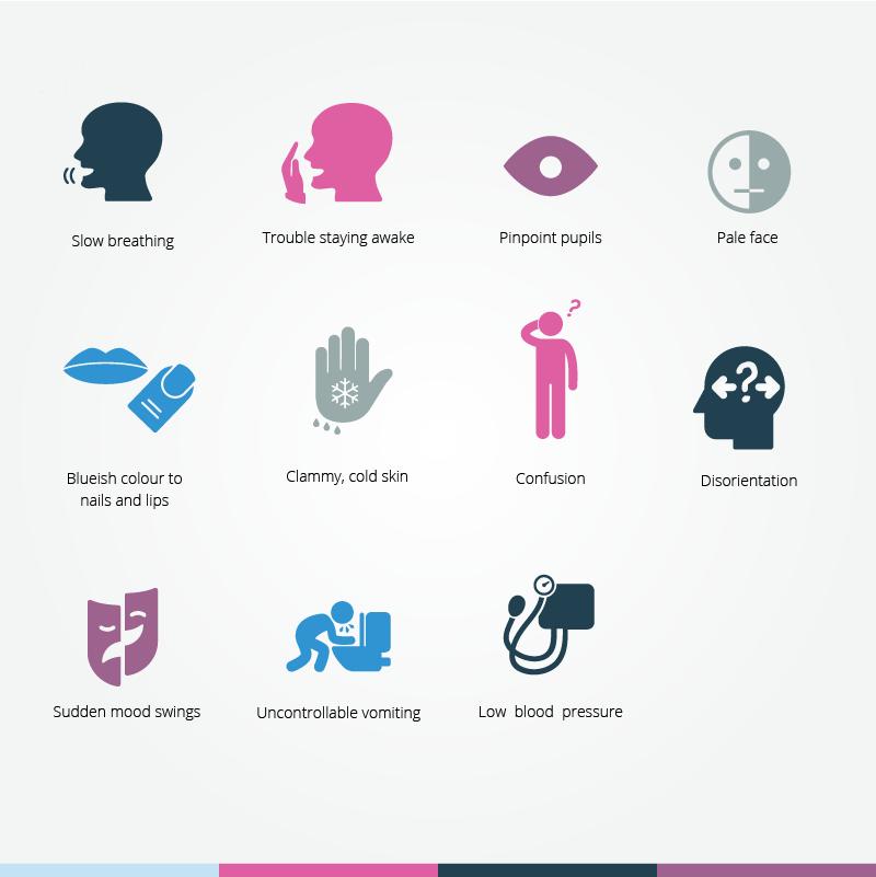 Opiate Withdrawal Symptoms & Detox Guide | UKAT