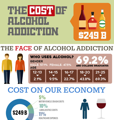The True Cost of Alcohol Addiction in the USA