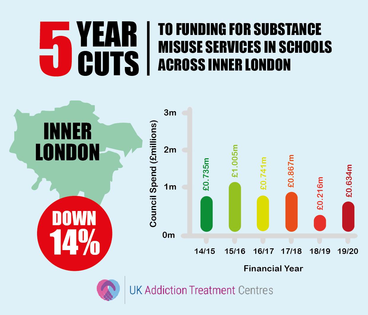 inner london addiction cuts infographic