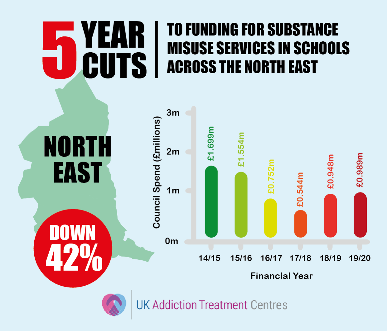 north east england addiction cuts infographic
