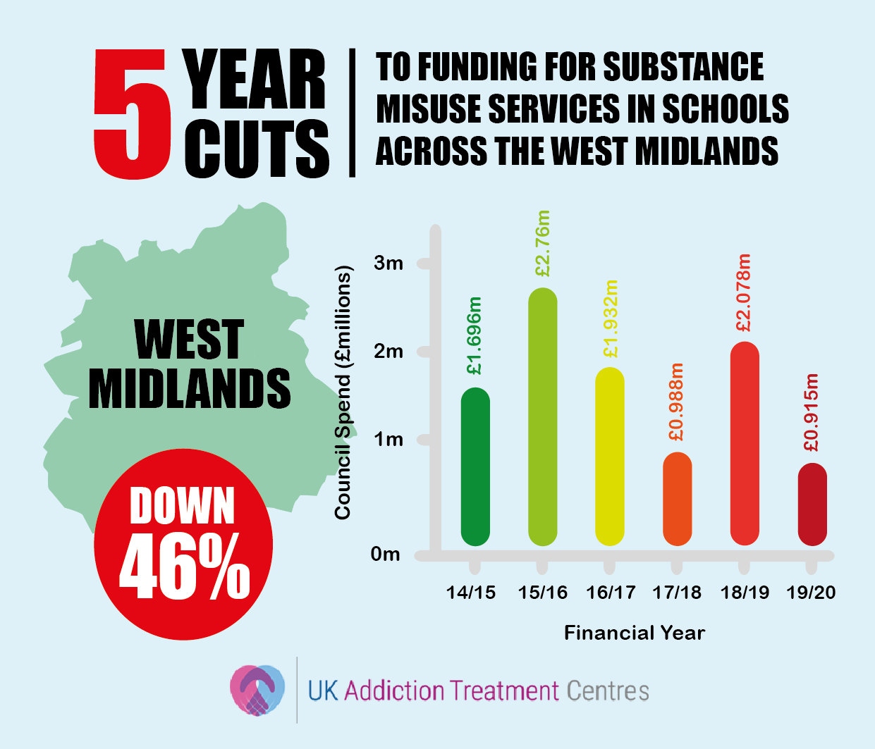 west midlands addiction cuts infographic