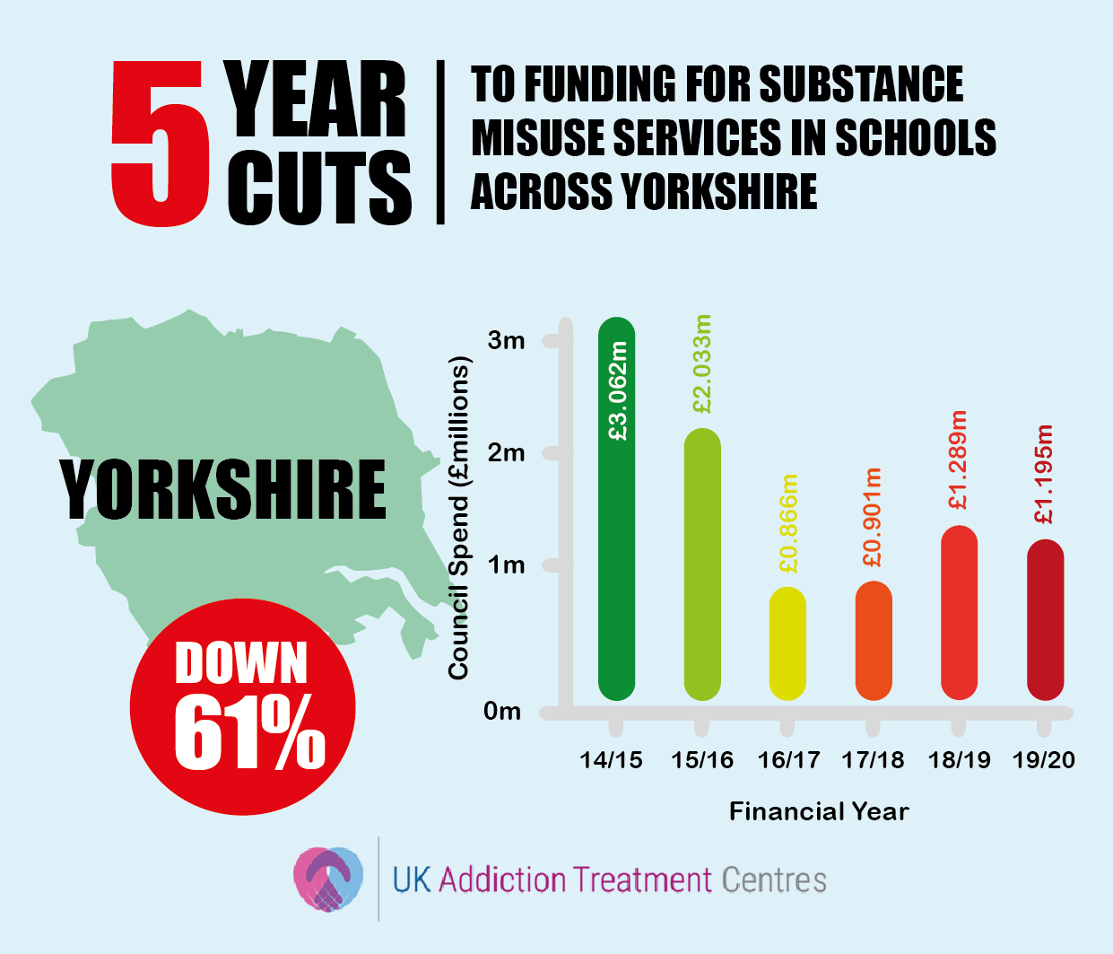 yorskhire addiction cuts infographic