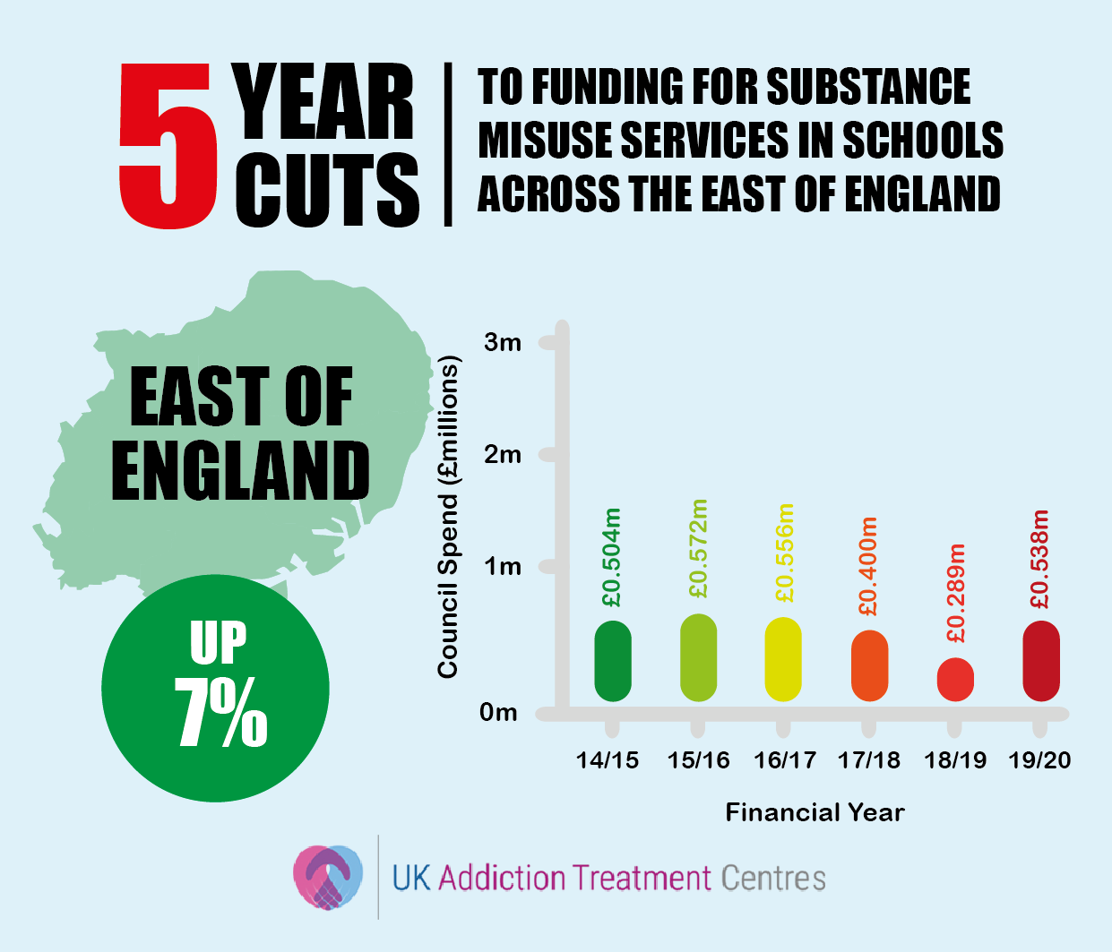 east of england addiction cuts infographic